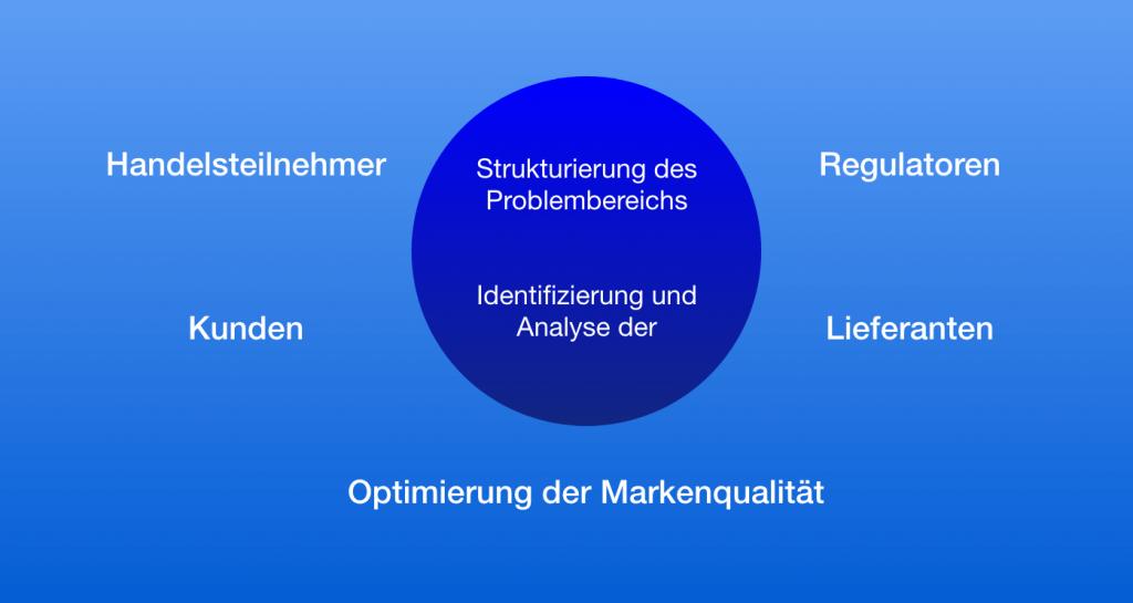 market engineering