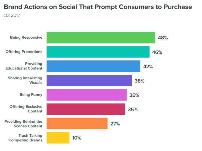 Die erfolgreichsten Community Management Strategien auf Twitter