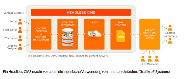 headlessCMS
